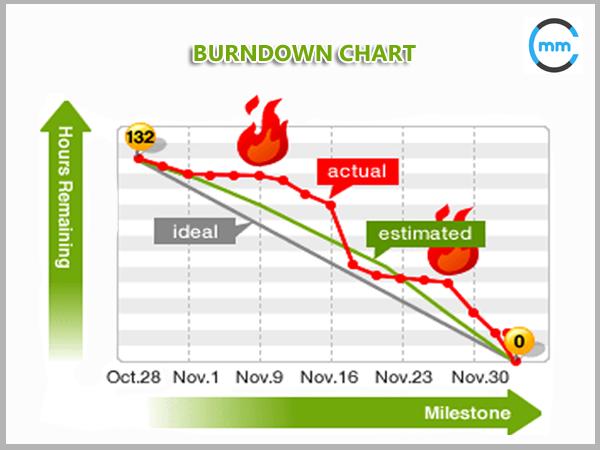 burndown chart business analysis requirements analysis requirements documentation