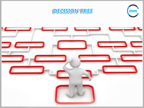 Decision tree mindsmapped business analysis business analyst documentation business analyst drawings decision tree enterprise analysis ccuart Choice Image