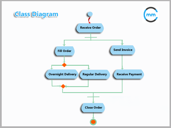 What Is Class Diagram In Business Analysis