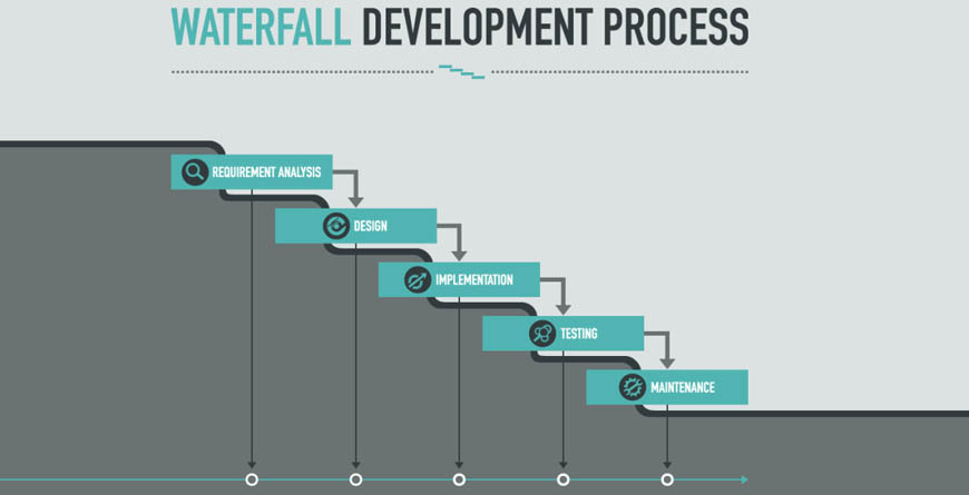 Waterfall Methodology In Software Development Mindsmapped